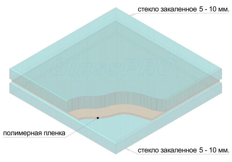 """Структура стекла для козырьков и навесов обязательно должна включать слой полимерной пленки для обеспечения безопасной эксплуатации - <span style=""""color: #ffff00;"""">Увеличить изображение!</span>"""