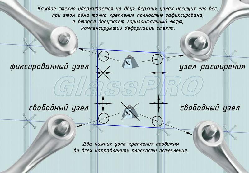 """Различные типы лучей """"спайдерного"""" кронштейна могут полностью фиксировать точечное крепление, либо предусматривать его люфт в одном или во всех направлениях плоскости остекления - <span style=""""color: #ffff00;"""">Увеличить!</span>"""