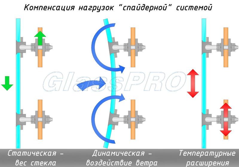 """Схема работы спайдерных креплений под статическими и динамическими нагрузками - <span style=""""color: #ffff00;"""">Увеличить!</span>"""