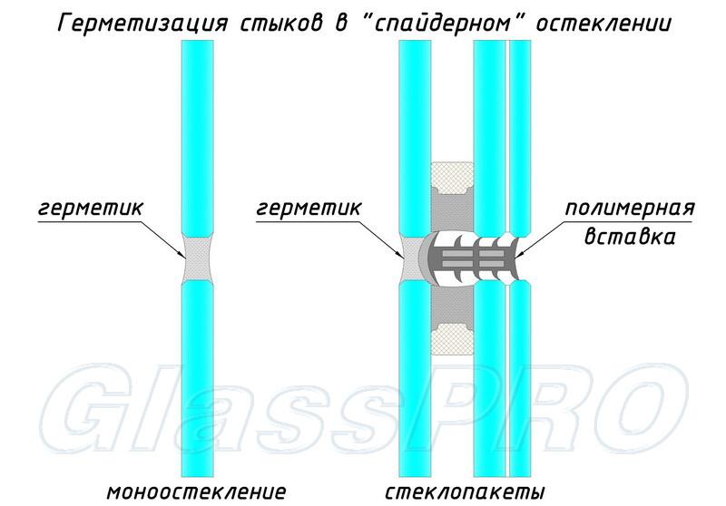 """Схема герметизации стыков между смежными стеклами и стеклопакетами в «спайдерном» остеклении - <span style=""""color: #ffff00;"""">Увеличить!</span>"""