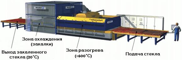 """Принципиальная схема устройства печи по термической закалке стекла. <span style=""""color: #ffff00;""""> Увеличить!</span>"""